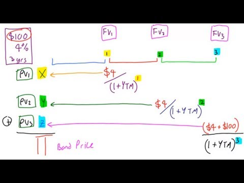 Pricing a Bond with Yield To Maturity, Lecture 013, Securities Investment 101, Video 00015
