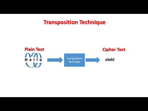 What is Substitution and Transposition Technique?(NETWORK SECURITY)