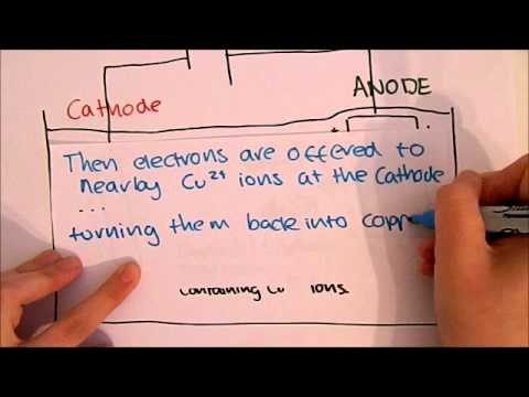 Electrolysis Of Copper - Chemistry GCSE - C2 Revision