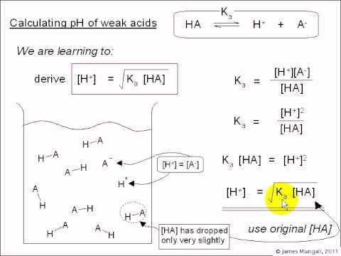 4cii. How to calculate the pH of weak acids
