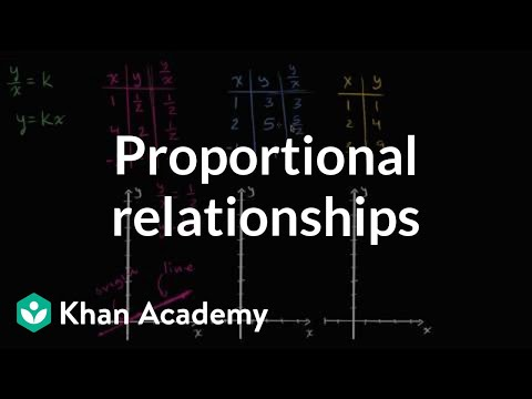 How to visually identify proportional relationships using graphs | 7th grade | Khan Academy