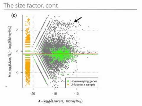Statistics for Genomics: Introduction to RNAseq
