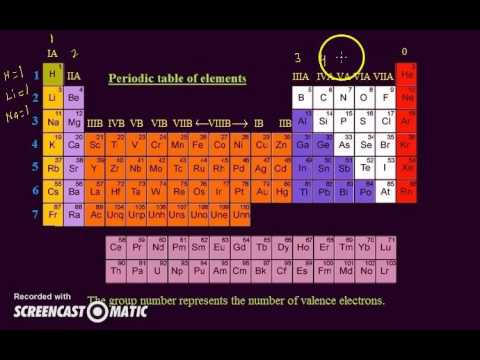 Finding valence electrons in the periodic table