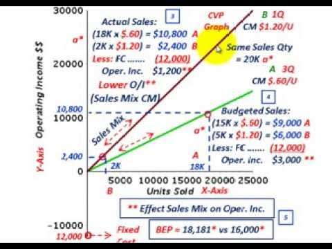 Cost Volume Profit Analysis (Effect Of Sales Mix, Sales Ratio On Income For Bundled Products)