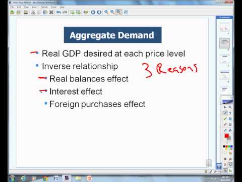 Aggregate Demand Introduction