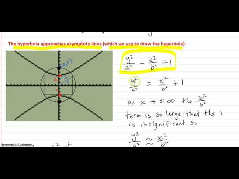 Definition of a hyperbola part 2 - developing the equations for the hyperbola