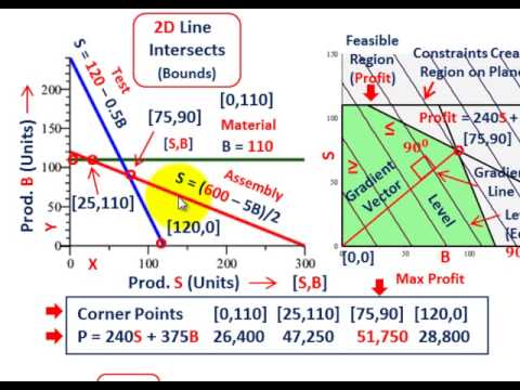 Linear Programming (Maximize Profit On Two Products, Constraints, Graphical Solution, Etc.)