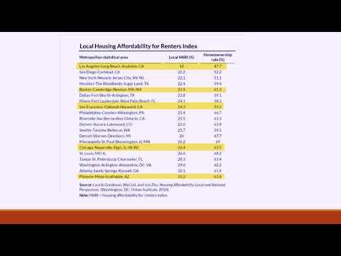 Housing Affordability vs. Rent Affordability