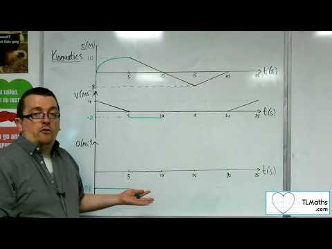 A-Level Maths 2017 Q2-09 [Kinematics: Drawing Graphs Problem]