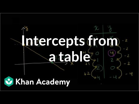 Finding intercepts from a table | Algebra I | Khan Academy