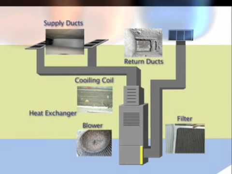 Keeping Air Duct Systems Clean