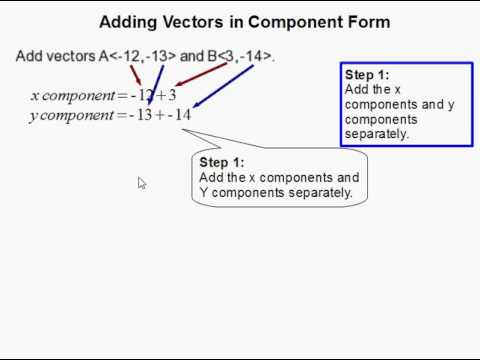 How to Add Vectors in Component Form