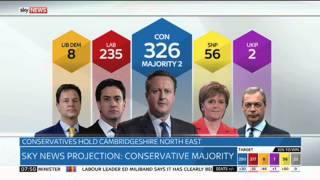Sky News Projection: Conservative Majority In 2015 General Election