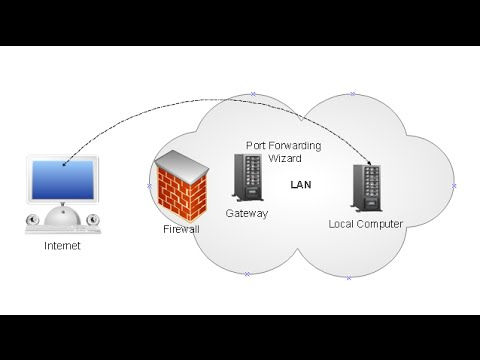 port forwarding on cisco routers [Arabic]