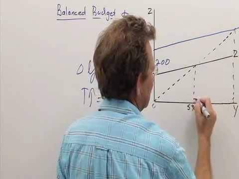 Goods market:  Balanced budget multiplier