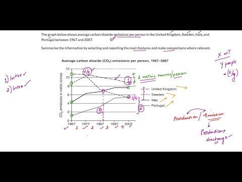 Average Carbon Dioxide Emissions Per Person IELTS Correction Academic