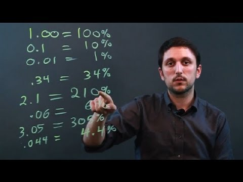 How to Convert Points to Percentages : Math Conversions