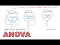 12 - Analysis of Variance (ANOVA) Overview in Statistics - Learn ANOVA and How it Works.