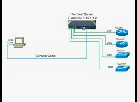 How to configure Cisco access server