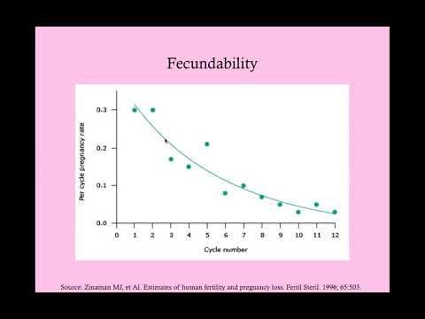 Infertility - CRASH! Medical Review Series