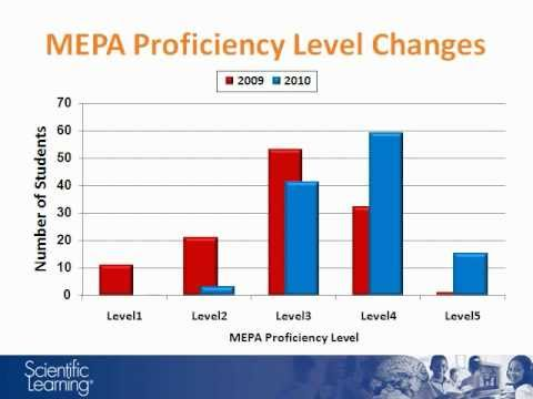 68% of Students Improve MEPA Proficiency Significantly after Fast ForWord®