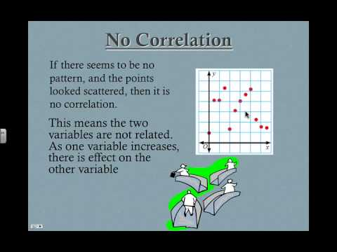 Scatter Plots : Introduction to Positive and Negative Correlation