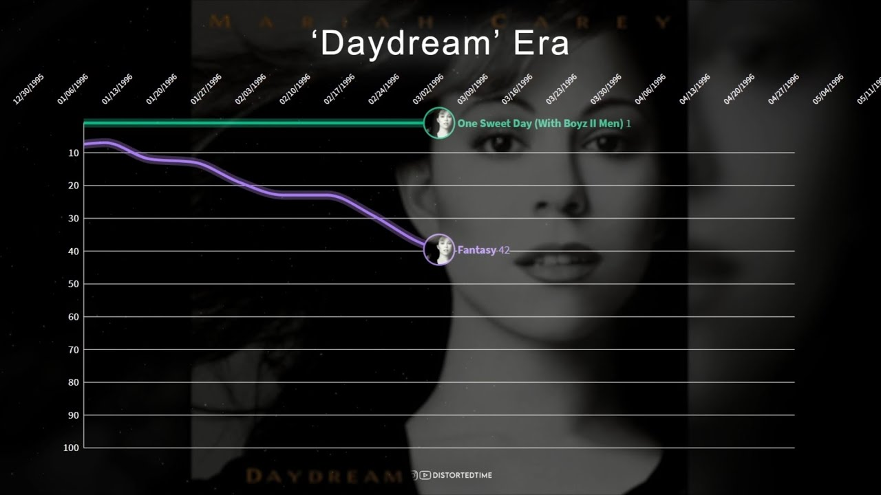 Mariah Carey ▸ Hot 100 Chart History (1990 - 2021)