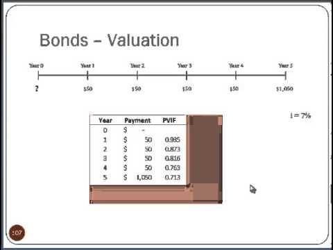 Finance Lecture - Bonds and Stocks