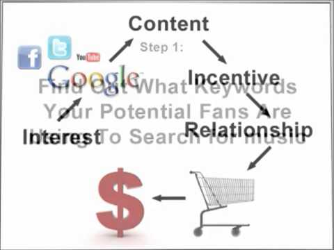 Promote And Sell Music Online Easy With Music Marketing Manifesto