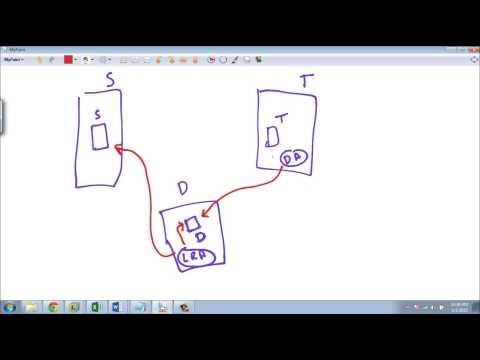 SQL Server Replication - Part 2