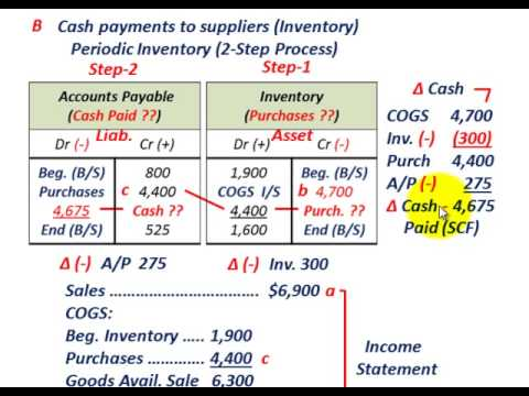 Cash Flow Statement (Operating Cash Flow Calculations, Direct Vs Indirect Cash Flow Method)