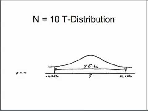 05.1 T-Distribution Properties