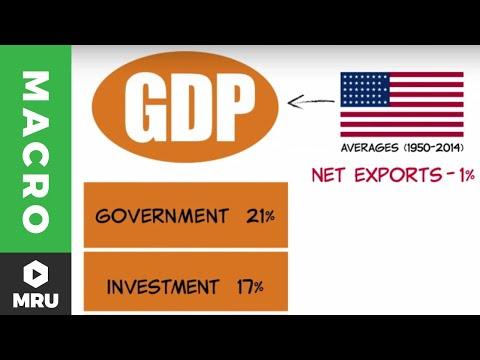Splitting GDP
