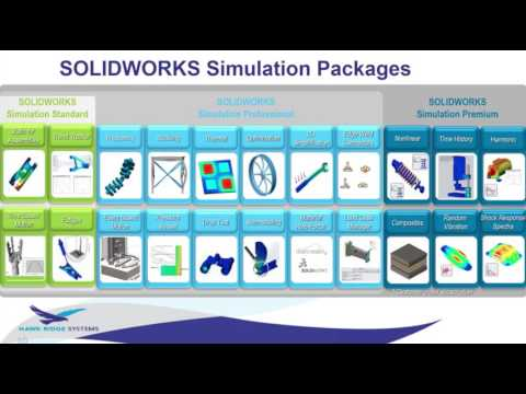 SOLIDWORKS Simulation - A Design For Life - Different Approaches to Assessing Fatigue Failure