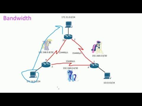 Cisco Bandwidth command