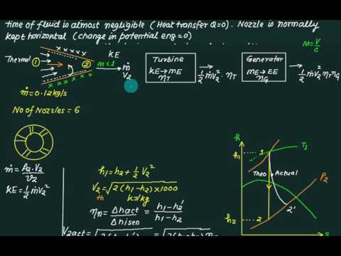 06 Nozzle theory