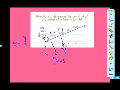 Identifying Constant of Proportionality in Graphs and Tables