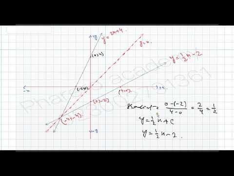 Inverse of Linear Function  and graph ..IN URDU / HINDI