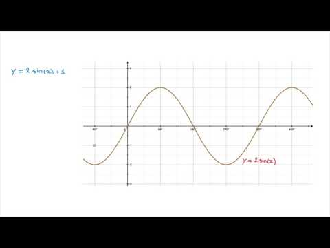 Transformations of Functions' Curves - Vertical Translations - Vertical Shifts