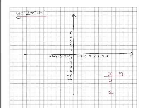 Year 10 - Straight line graphs