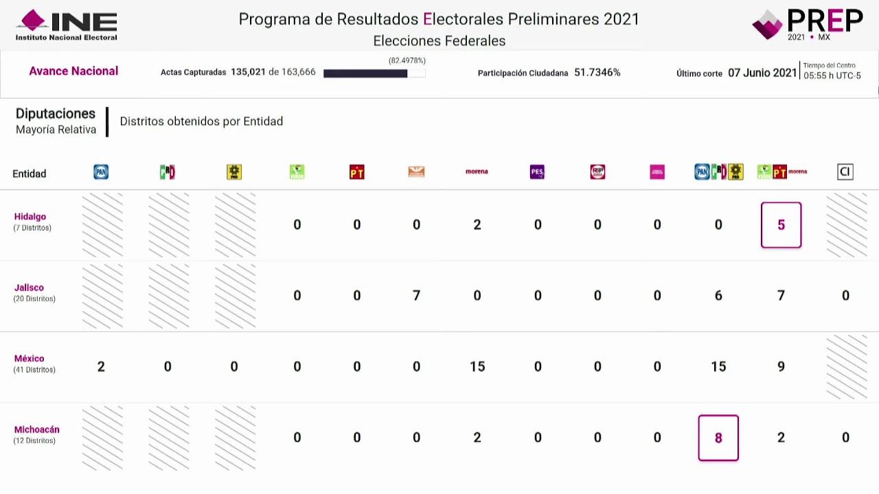 Transmisión de la Jornada Electoral (3)