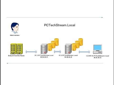 AD - 2 Configuring the client PC and adding a second Domain Controller (DC)