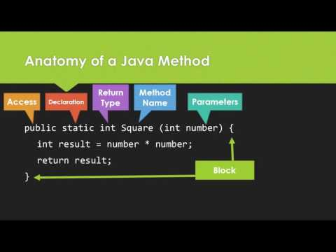 Methods Which accept parameters and return some value