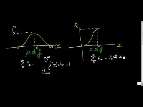 probability density functions and cumulative distribution functions s1