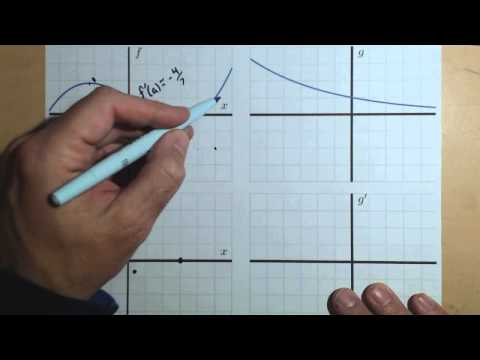 Drawing the Graph of a Derivative of a Function