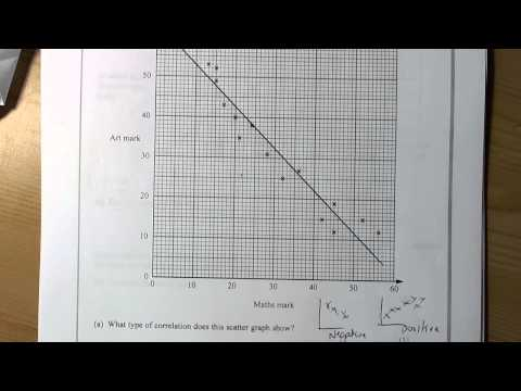Mock Higher Paper 2 Q3 Scatter Graph