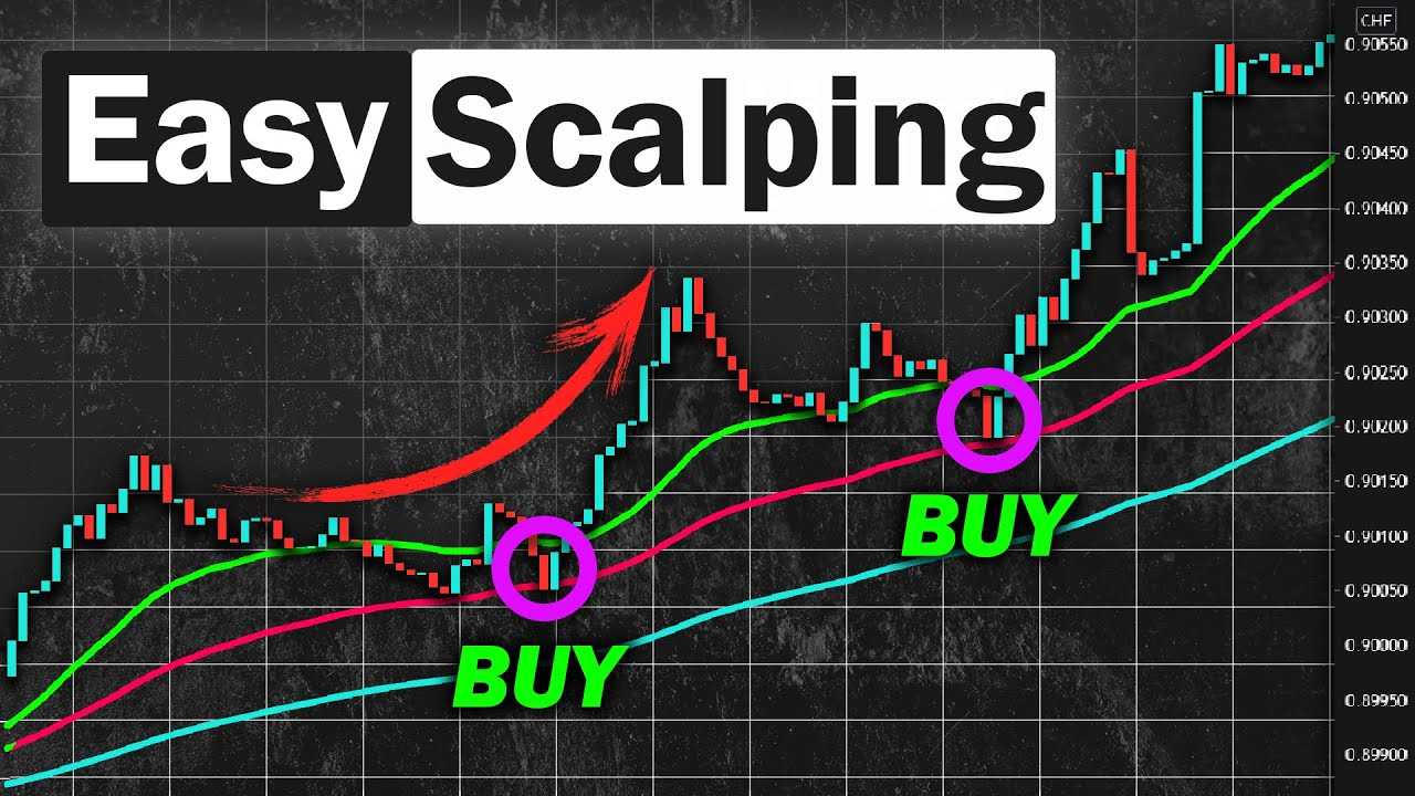 EASY Scalping Strategy For Daytrading Forex (High Winrate Strategy)