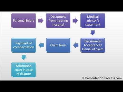 Create Bending Process : PowerPoint Smartart Series #4