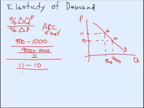 Calculating the arc elasticity of demand
