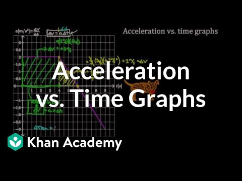 Acceleration vs. time graphs | One-dimensional motion | Physics | Khan Academy